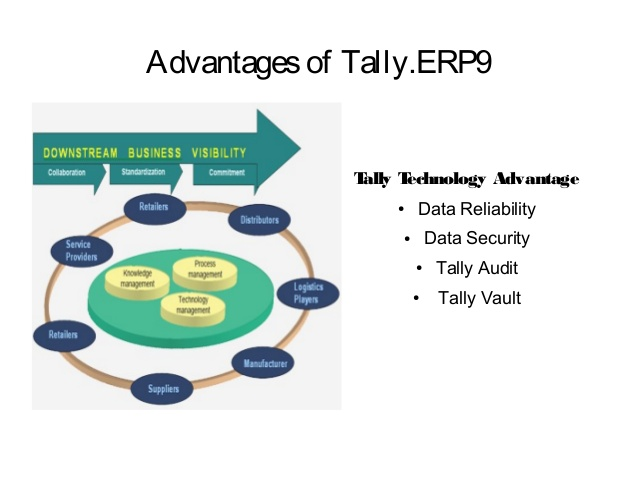 Tally erp9 Course in Delhi